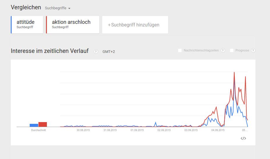 Zusammenhängende Google Trends von Attitüde und Aktion Arschloch